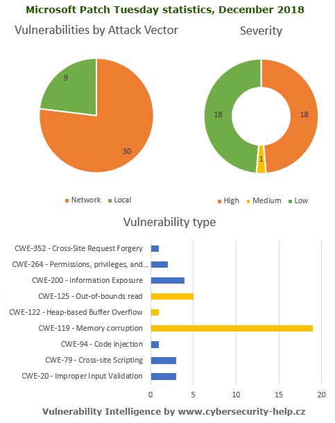 Microsoft Patch Tuesday, December 2018 statistics