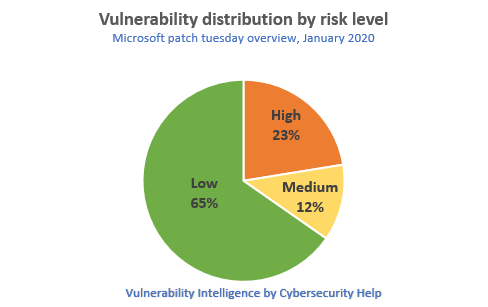 Vulnerability distribution by risk level