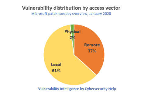 Vulnerability distribution by access vector
