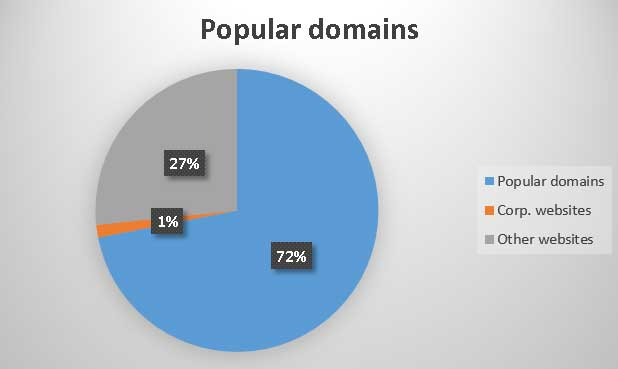 Popular domains